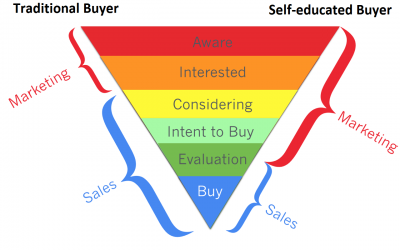 Self-educated buyers are expanding the role of marketing.